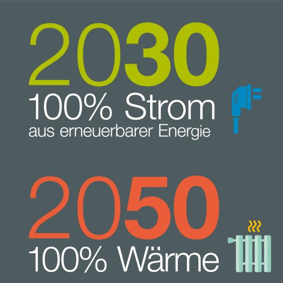 ziel-2030-2050